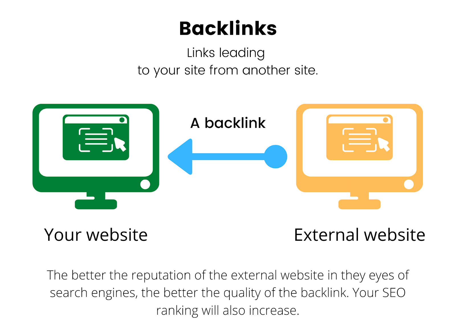 how to create powerful backlinks